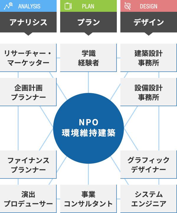 事業ネットワーク